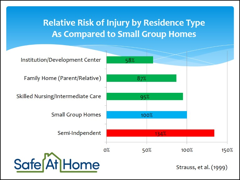 Relative_Risk_by_Residence_Type